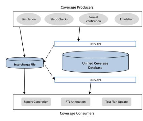 UCIS Coverage