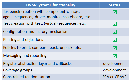 UVM SystemC Overview
