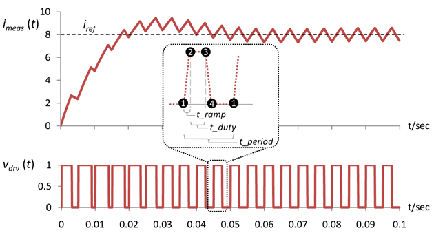 Step response of the motor control loop using Dynamic TDF with four activations per period